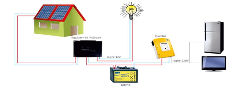 Ce este un sistem fotovoltaic?