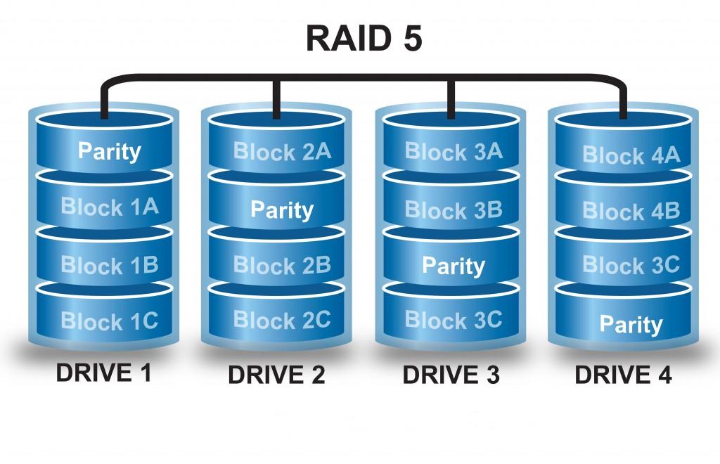 Recuperari date de pe matricele RAID